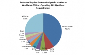 Image from Time US http://nation.time.com/2012/09/25/comparing-defense-budgets-apples-to-apples/